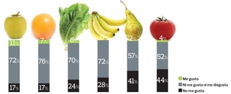 Gráfico resultados de calidad de fruta