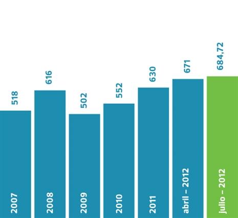 Coste de la factura del gas (8712 kWh/año).