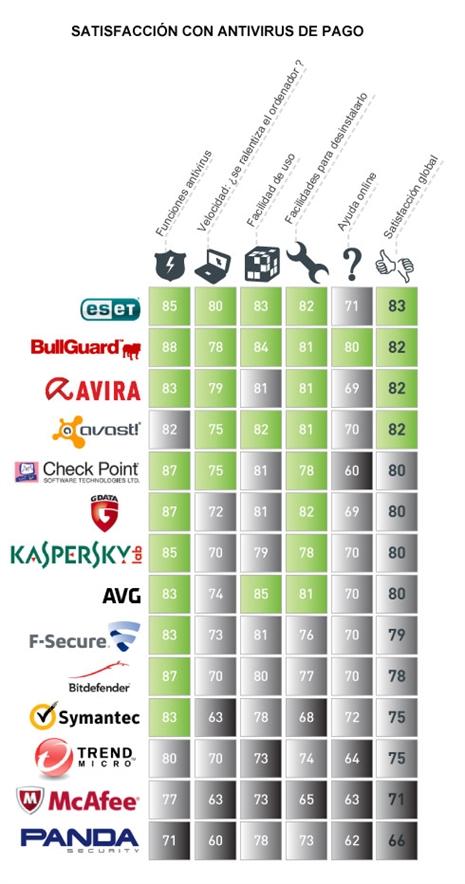 Los usuarios ponen nota a los antivirus de pago