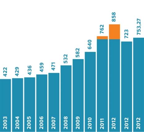 Coste de la factura de la luz (3,45 kW-3.500 kWh/año).